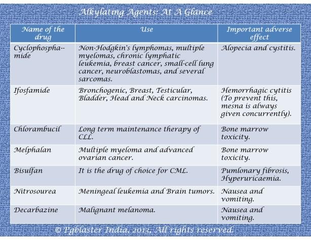 Alkylating agents-001-001