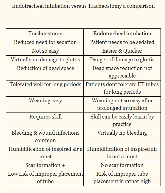 tracheostomy vs endotracheal intubation