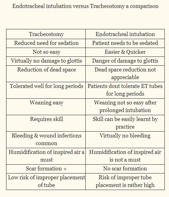 tracheostomy vs endotracheal intubation